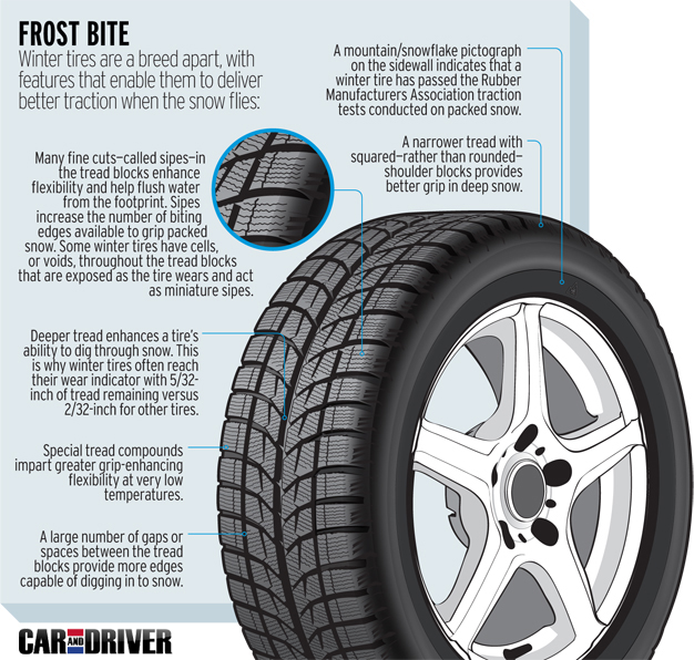 Car and Driver Winter Tires infographic